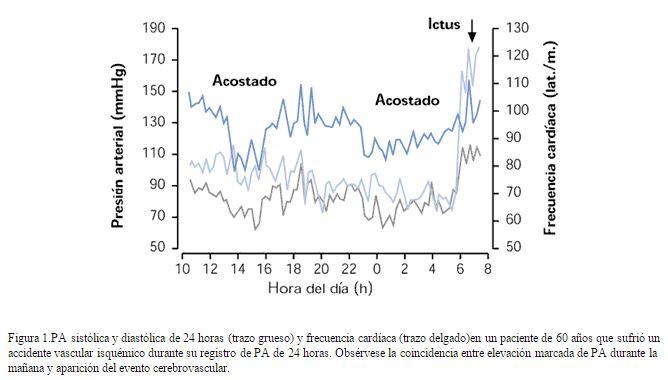 cronobiologia-fig.1